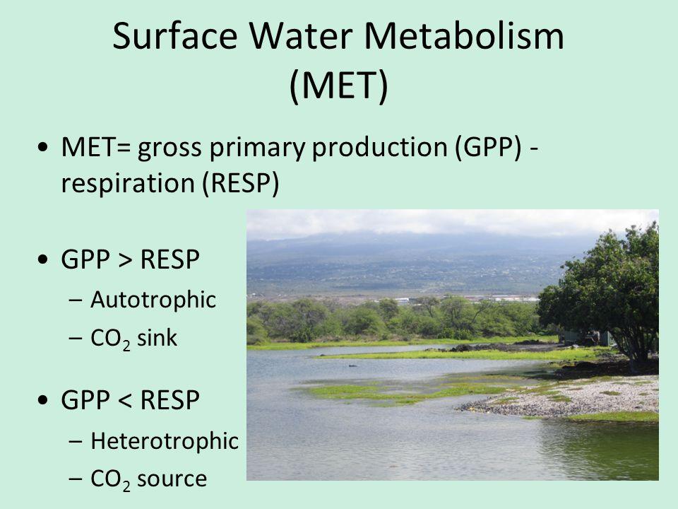 Surface Water Metabolism (MET) MET= gross primary production (GPP) - respiration (RESP) GPP > RESP –Autotrophic –CO 2 sink GPP < RESP –Heterotrophic –