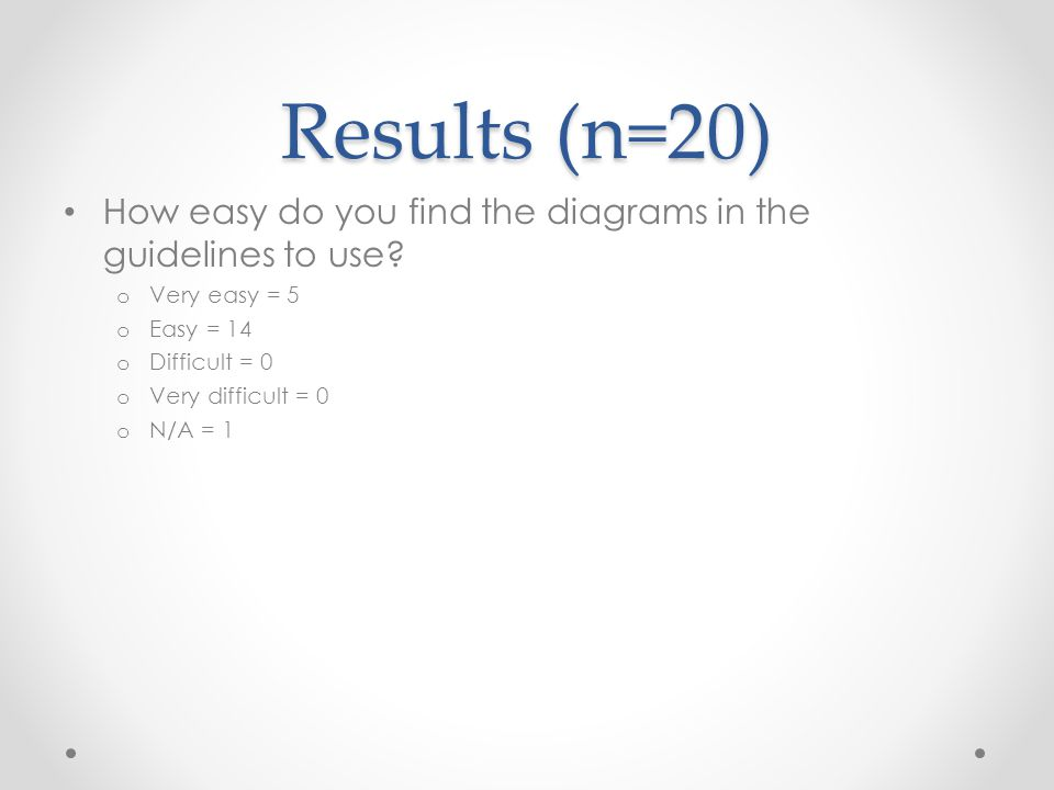 Results (n=20) How easy do you find the diagrams in the guidelines to use.