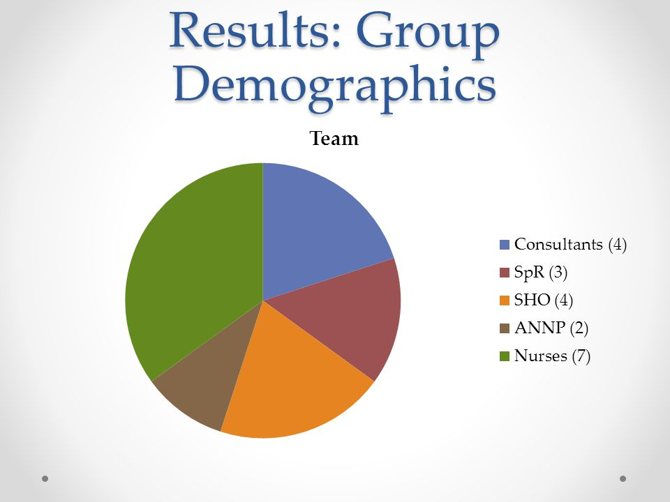 Results: Group Demographics