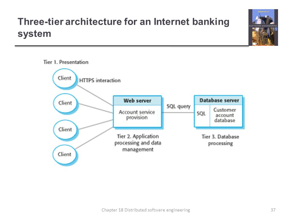 Three-tier architecture for an Internet banking system 37Chapter 18 Distributed software engineering