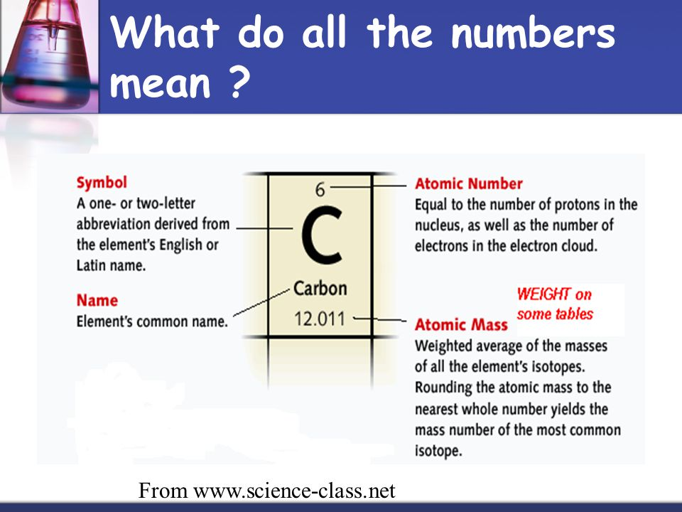 What do all the numbers mean ? From www.science-class.net