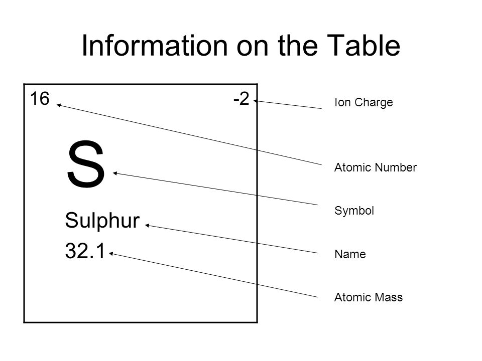 ions mass number images periodic table periodic table atomic - Periodic Table By Atomic Mass