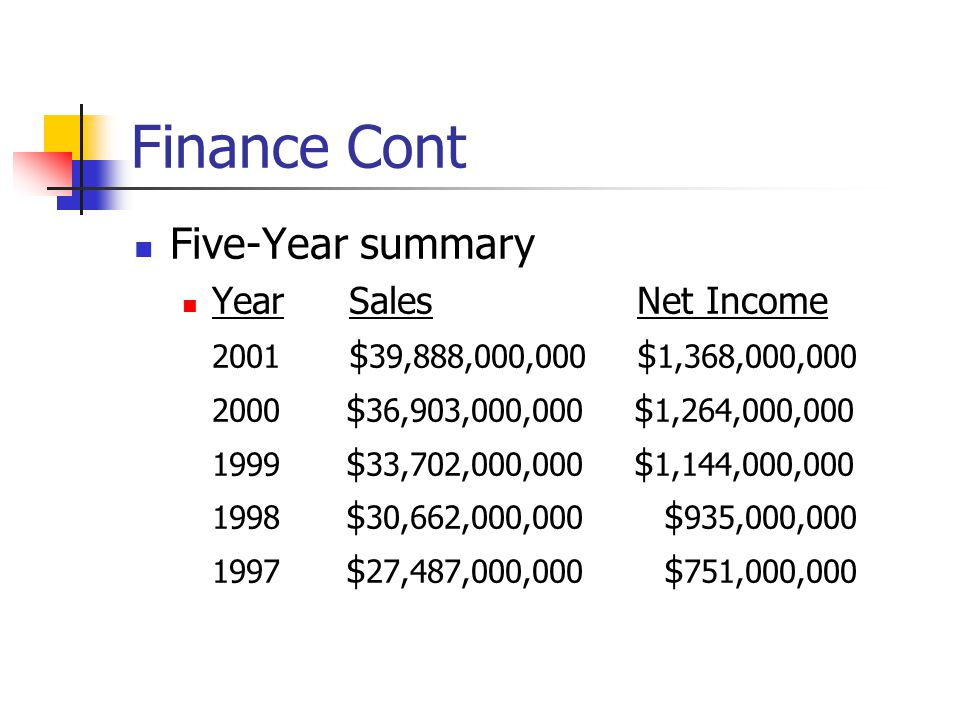 Finance Cont Five-Year summary Year Sales Net Income 2001 $ 39,888,000,000 $ 1,368,000,000 2000 $ 36,903,000,000 $ 1,264,000,000 1999 $ 33,702,000,000 $ 1,144,000,000 1998 $ 30,662,000,000 $ 935,000,000 1997 $ 27,487,000,000 $ 751,000,000
