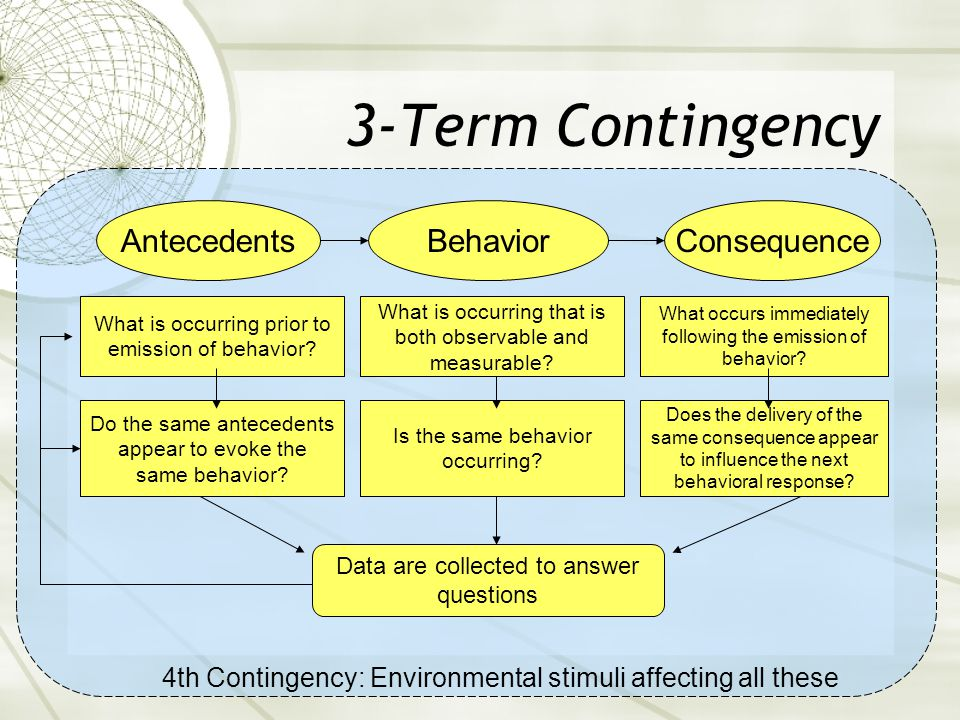 3-Term Contingency  It is the consistent pairing of antecedent with behavior, behavior with consequence, and consequence with antecedent that encourages a change in or maintenance of the target behavior.
