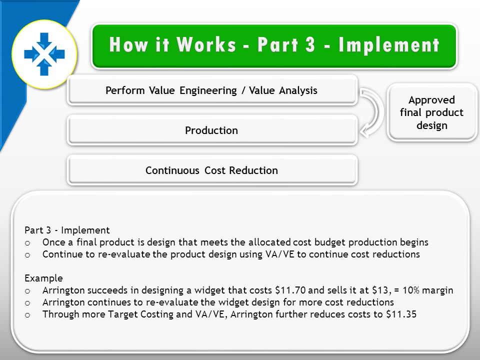 Production Continuous Cost Reduction Perform Value Engineering / Value Analysis Approved final product design Part 3 - Implement o Once a final product is design that meets the allocated cost budget production begins o Continue to re-evaluate the product design using VA/VE to continue cost reductions Example o Arrington succeeds in designing a widget that costs $11.70 and sells it at $13, = 10% margin o Arrington continues to re-evaluate the widget design for more cost reductions o Through more Target Costing and VA/VE, Arrington further reduces costs to $11.35 Part 3 - Implement o Once a final product is design that meets the allocated cost budget production begins o Continue to re-evaluate the product design using VA/VE to continue cost reductions Example o Arrington succeeds in designing a widget that costs $11.70 and sells it at $13, = 10% margin o Arrington continues to re-evaluate the widget design for more cost reductions o Through more Target Costing and VA/VE, Arrington further reduces costs to $11.35