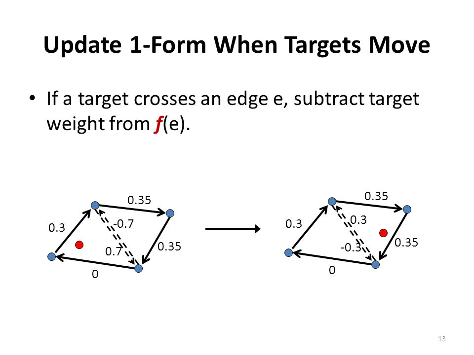 Update 1-Form When Targets Move If a target crosses an edge e, subtract target weight from f(e). 13 0.3 0 0.35 0.7 -0.70.3 0 0.35 -0.3 0.3
