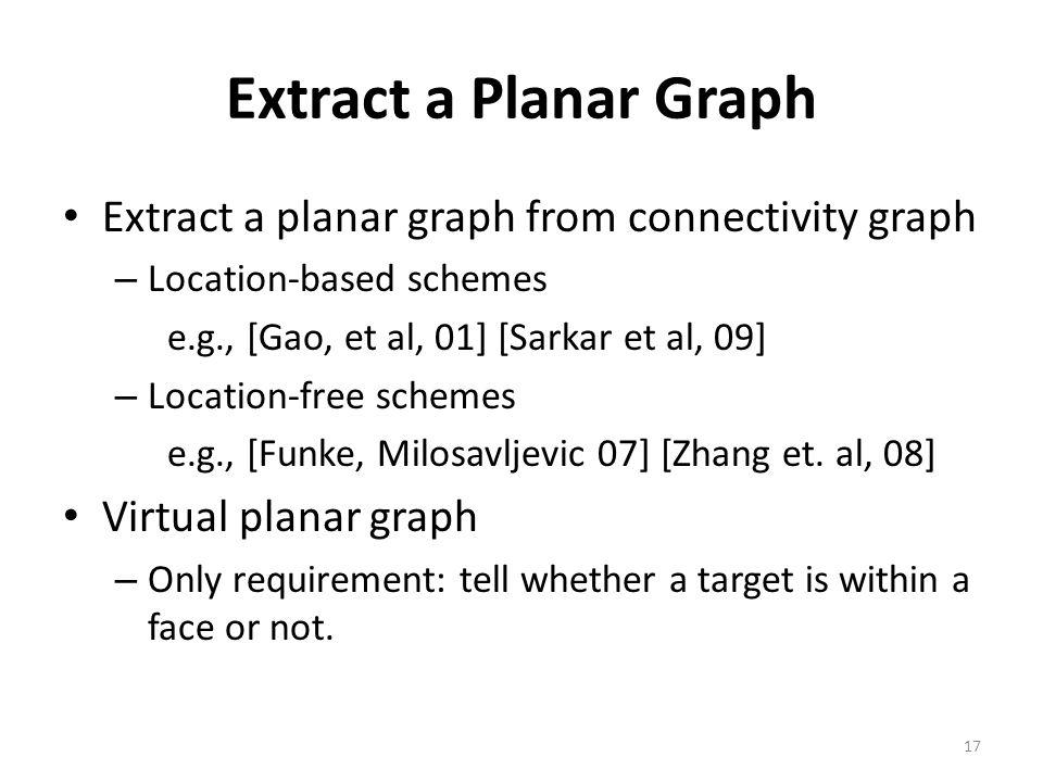 Extract a Planar Graph Extract a planar graph from connectivity graph – Location-based schemes e.g., [Gao, et al, 01] [Sarkar et al, 09] – Location-fr
