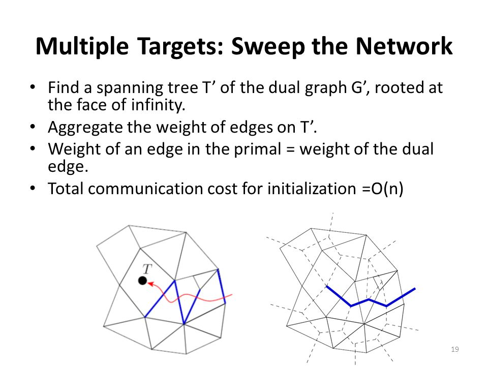 Multiple Targets: Sweep the Network Find a spanning tree T' of the dual graph G', rooted at the face of infinity.