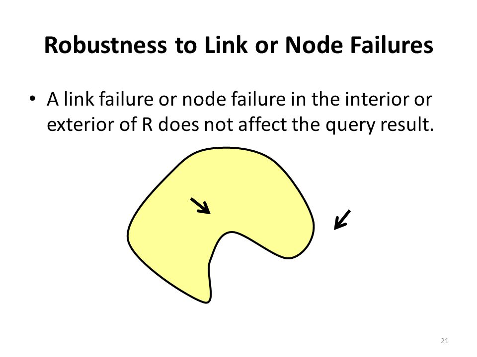 Robustness to Link or Node Failures A link failure or node failure in the interior or exterior of R does not affect the query result.