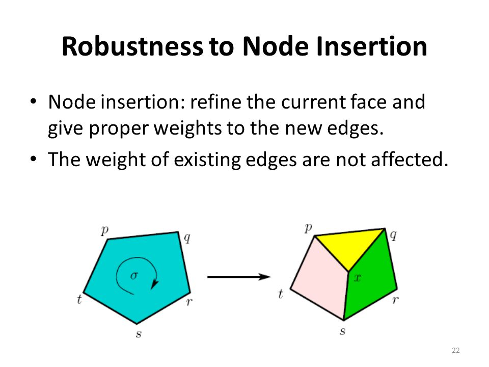 Robustness to Node Insertion Node insertion: refine the current face and give proper weights to the new edges.