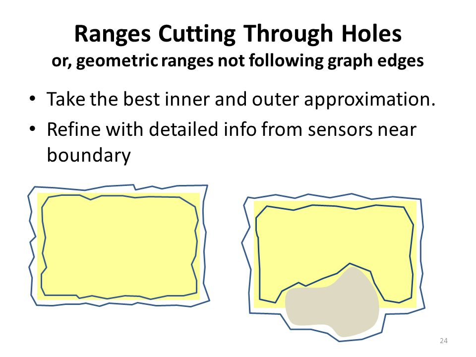 Ranges Cutting Through Holes or, geometric ranges not following graph edges Take the best inner and outer approximation. Refine with detailed info fro