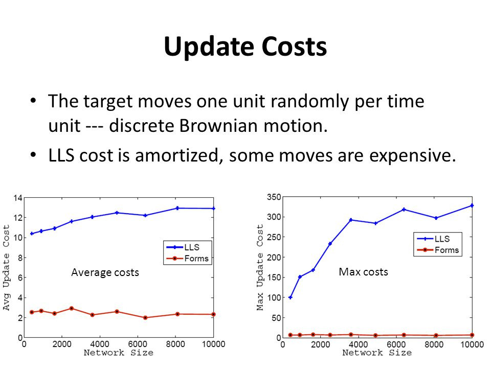 33 Update Costs The target moves one unit randomly per time unit --- discrete Brownian motion. LLS cost is amortized, some moves are expensive. Averag