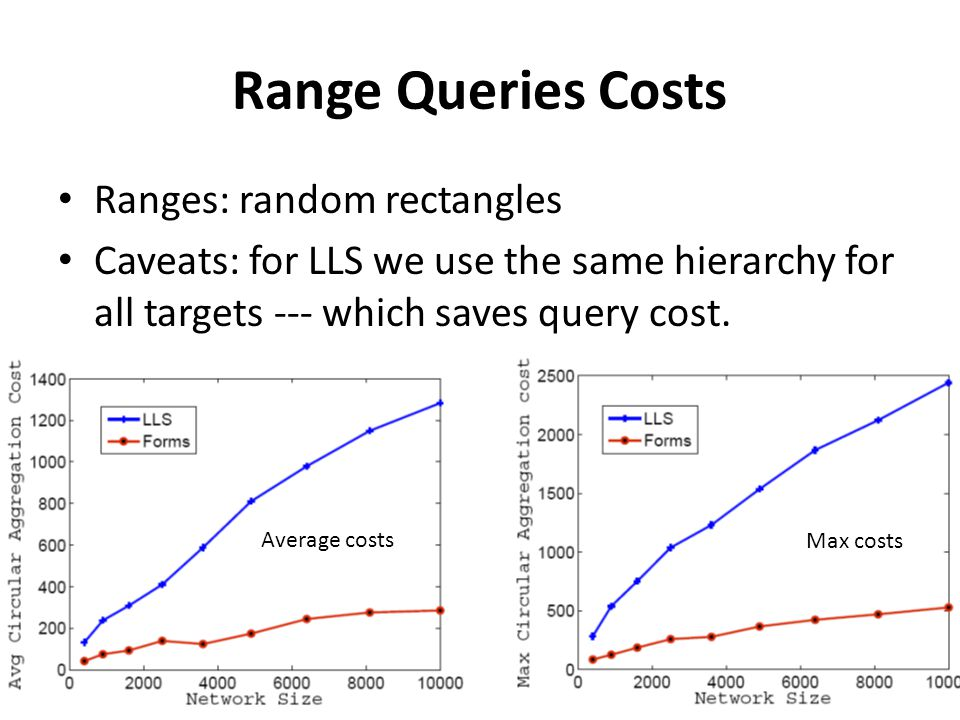 34 Range Queries Costs Ranges: random rectangles Caveats: for LLS we use the same hierarchy for all targets --- which saves query cost. Average costs
