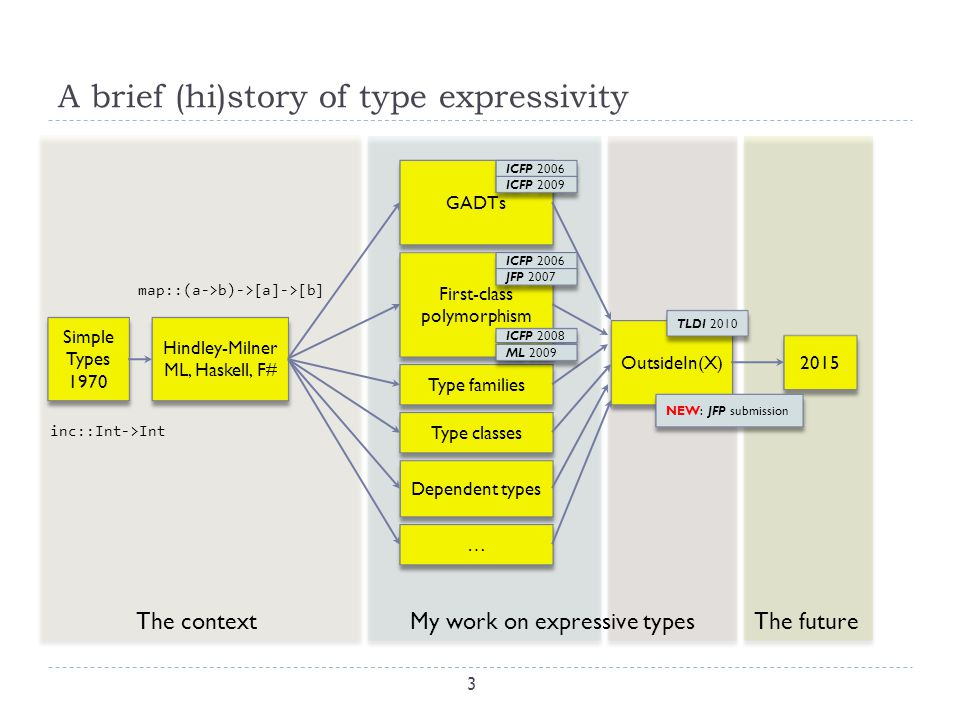 A brief (hi)story of type expressivity 4 Simple types 1970 Simple types 1970 Hindley-Milner ML, Haskell, F# Hindley-Milner ML, Haskell, F# OutsideIn(X) GADTs First-class polymorphism Dependent types Type families Type classes … … 2015 My work on expressive typesThe future ICFP 2006 ICFP 2009 ICFP 2006 JFP 2007 ICFP 2008 ML 2009 TLDI 2010 Keeping types practical The context NEW: JFP submission