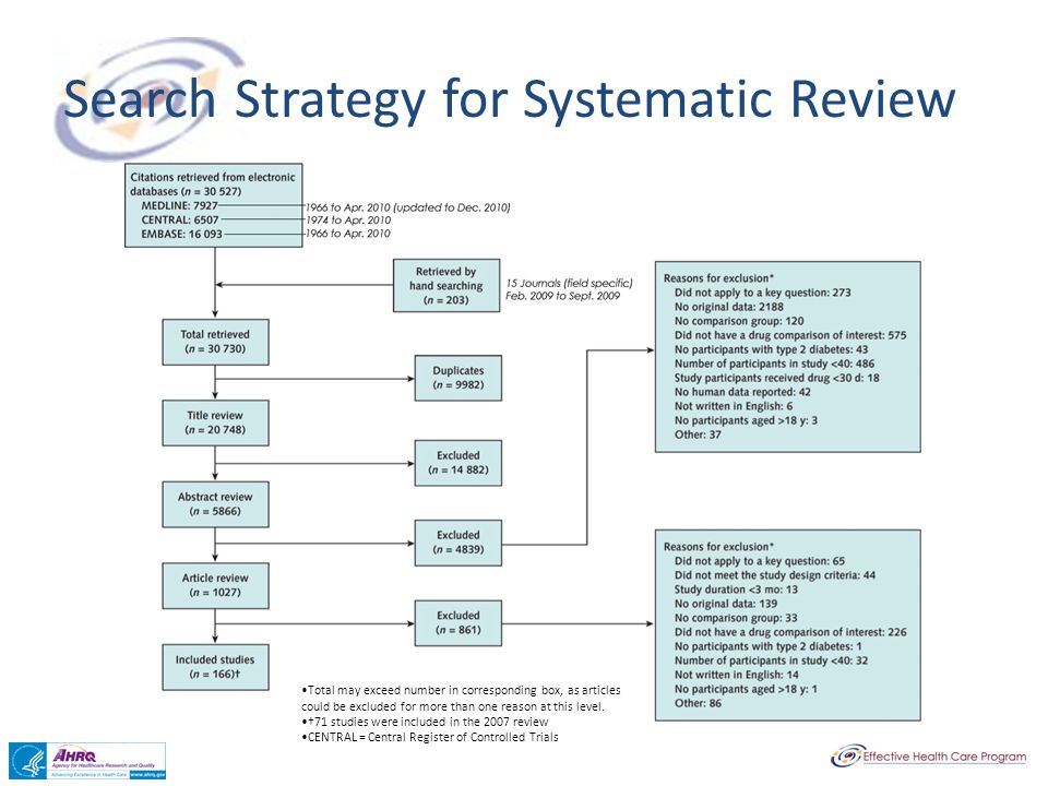 Search Strategy for Systematic Review Total may exceed number in corresponding box, as articles could be excluded for more than one reason at this lev