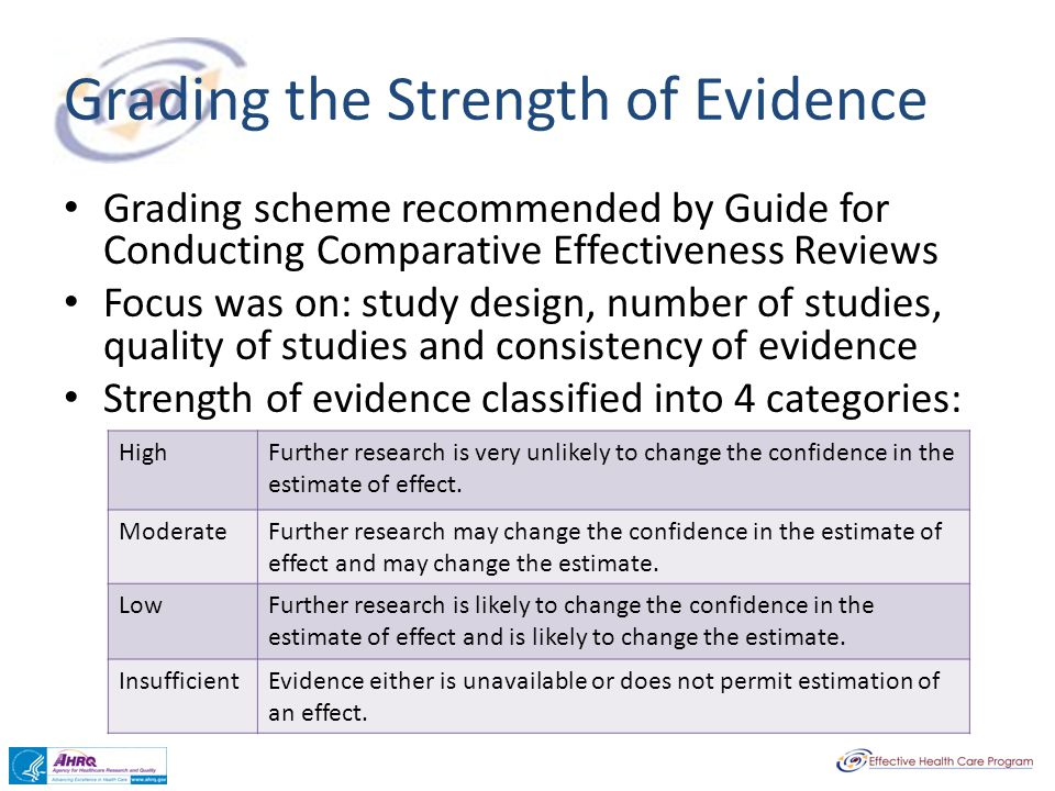 Grading the Strength of Evidence Grading scheme recommended by Guide for Conducting Comparative Effectiveness Reviews Focus was on: study design, numb