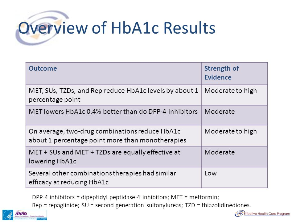 Overview of HbA1c Results OutcomeStrength of Evidence MET, SUs, TZDs, and Rep reduce HbA1c levels by about 1 percentage point Moderate to high MET low