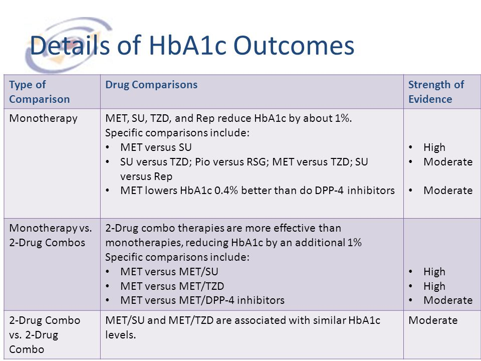 Details of HbA1c Outcomes Type of Comparison Drug ComparisonsStrength of Evidence MonotherapyMET, SU, TZD, and Rep reduce HbA1c by about 1%. Specific