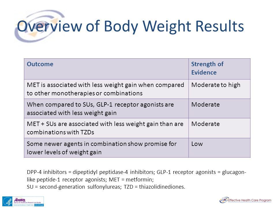 Overview of Body Weight Results DPP-4 inhibitors = dipeptidyl peptidase-4 inhibitors; GLP-1 receptor agonists = glucagon- like peptide-1 receptor agon