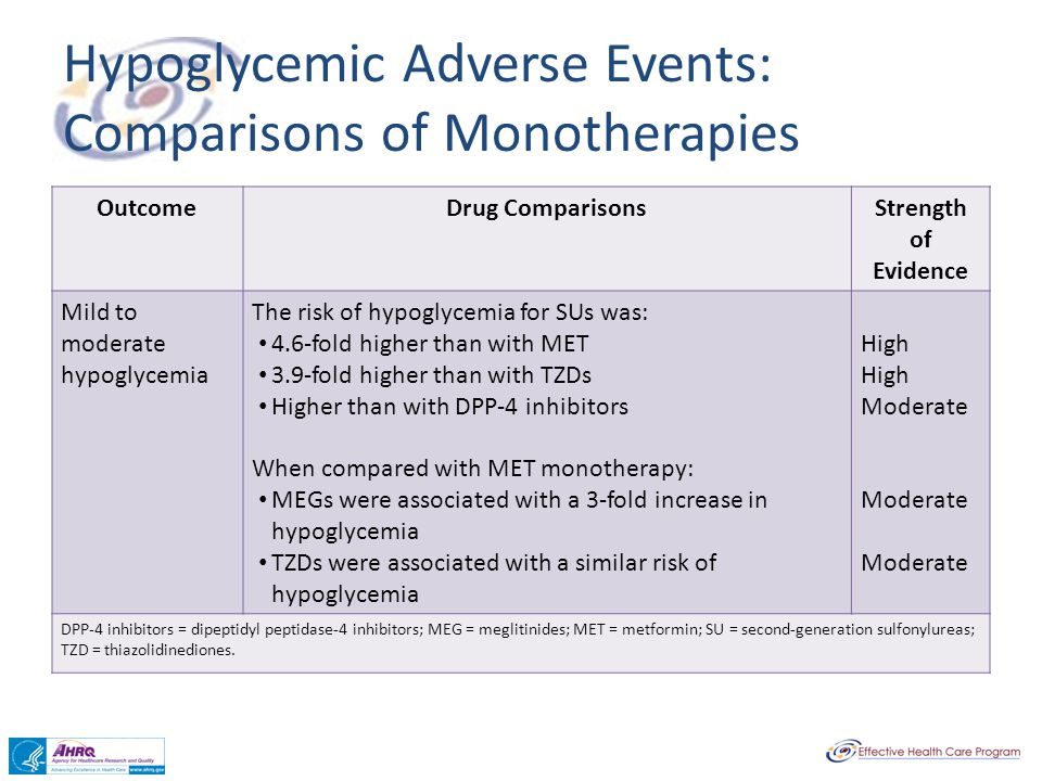 Hypoglycemic Adverse Events: Comparisons of Monotherapies OutcomeDrug ComparisonsStrength of Evidence Mild to moderate hypoglycemia The risk of hypogl