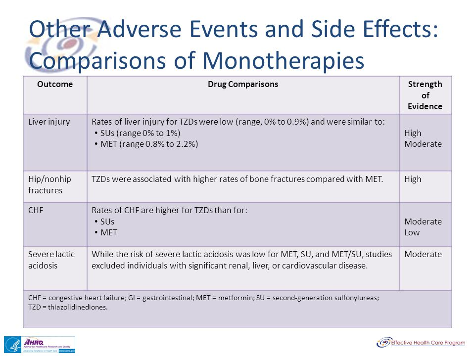 Other Adverse Events and Side Effects: Comparisons of Monotherapies OutcomeDrug ComparisonsStrength of Evidence Liver injuryRates of liver injury for