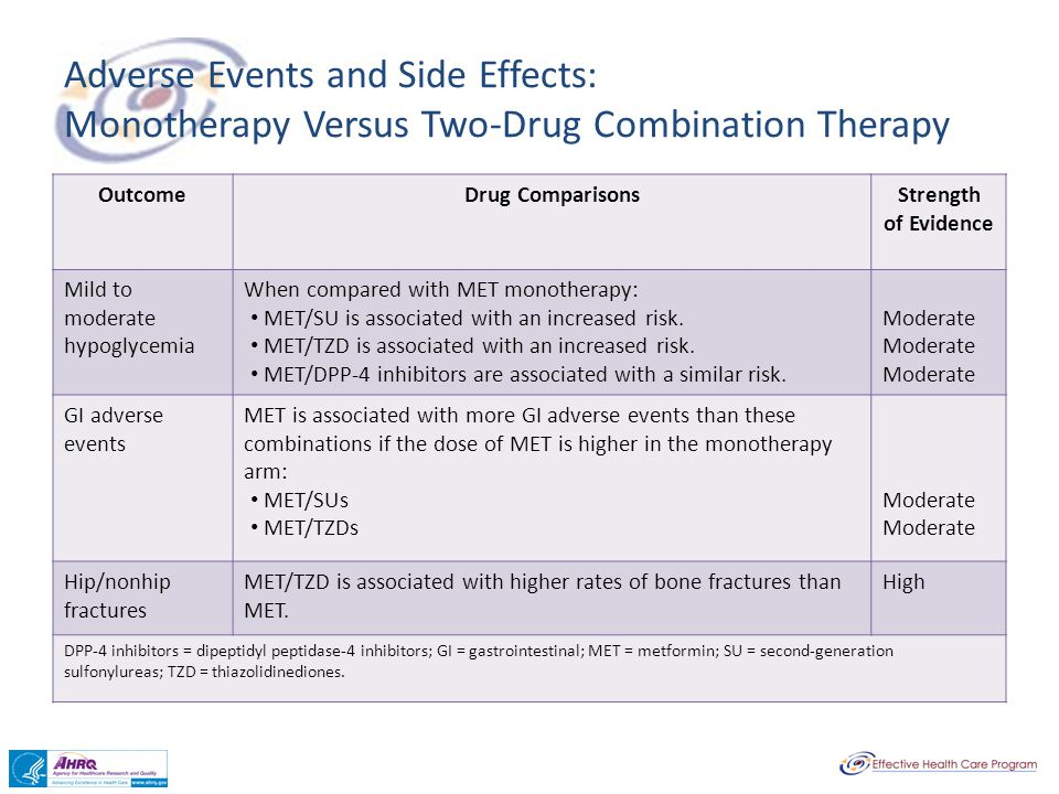 Adverse Events and Side Effects: Monotherapy Versus Two-Drug Combination Therapy OutcomeDrug ComparisonsStrength of Evidence Mild to moderate hypoglyc