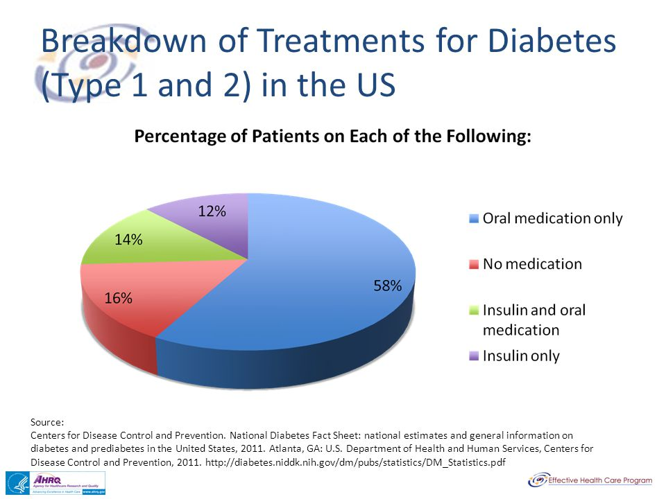 Breakdown of Treatments for Diabetes (Type 1 and 2) in the US Source: Centers for Disease Control and Prevention. National Diabetes Fact Sheet: nation