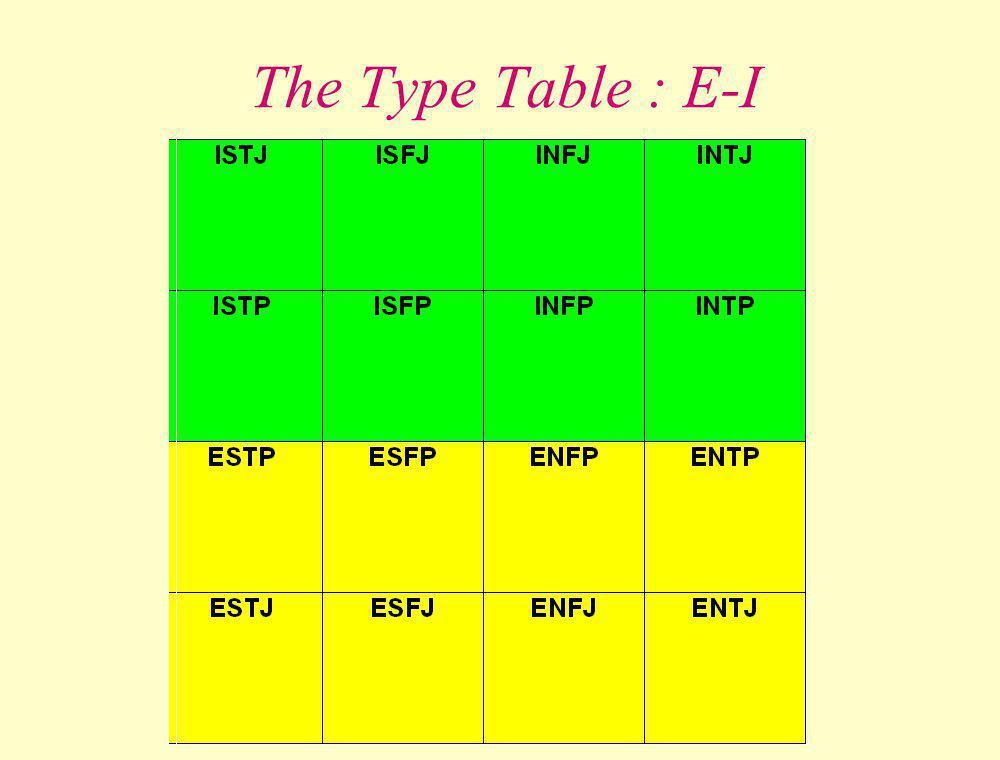The Type Table : E-I