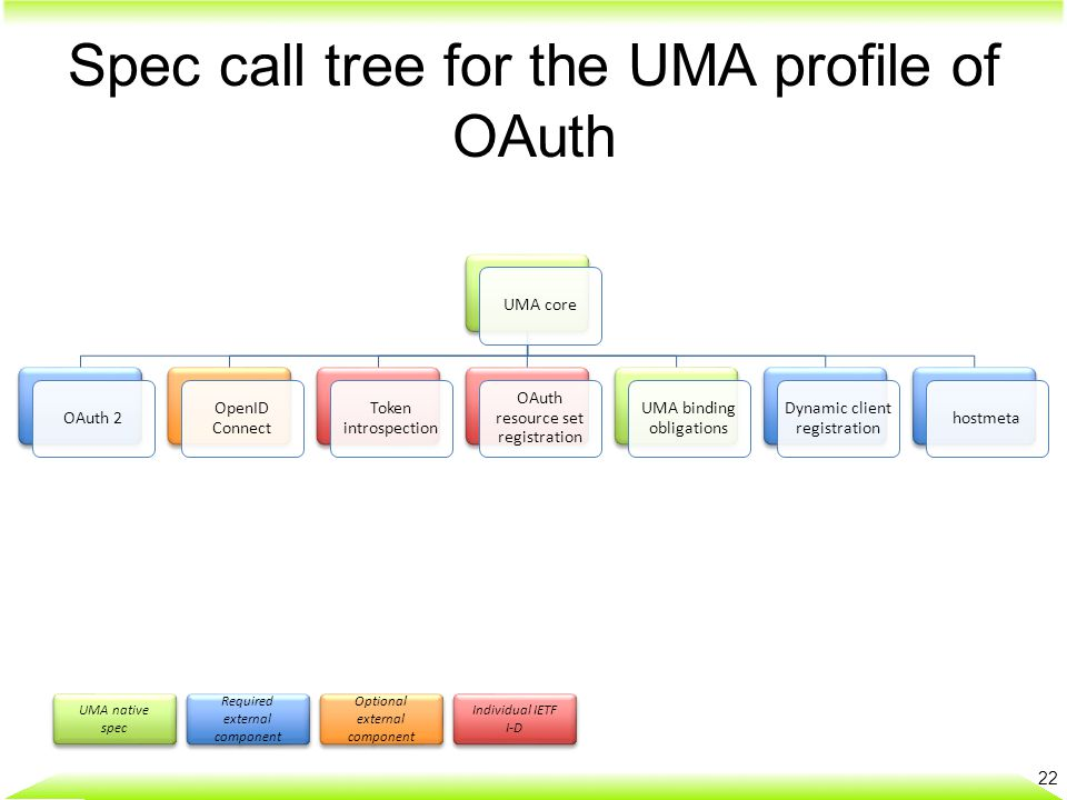 Spec call tree for the UMA profile of OAuth 22 UMA coreOAuth 2 OpenID Connect Token introspection OAuth resource set registration UMA binding obligations Dynamic client registration hostmeta UMA native spec Required external component Optional external component Individual IETF I-D