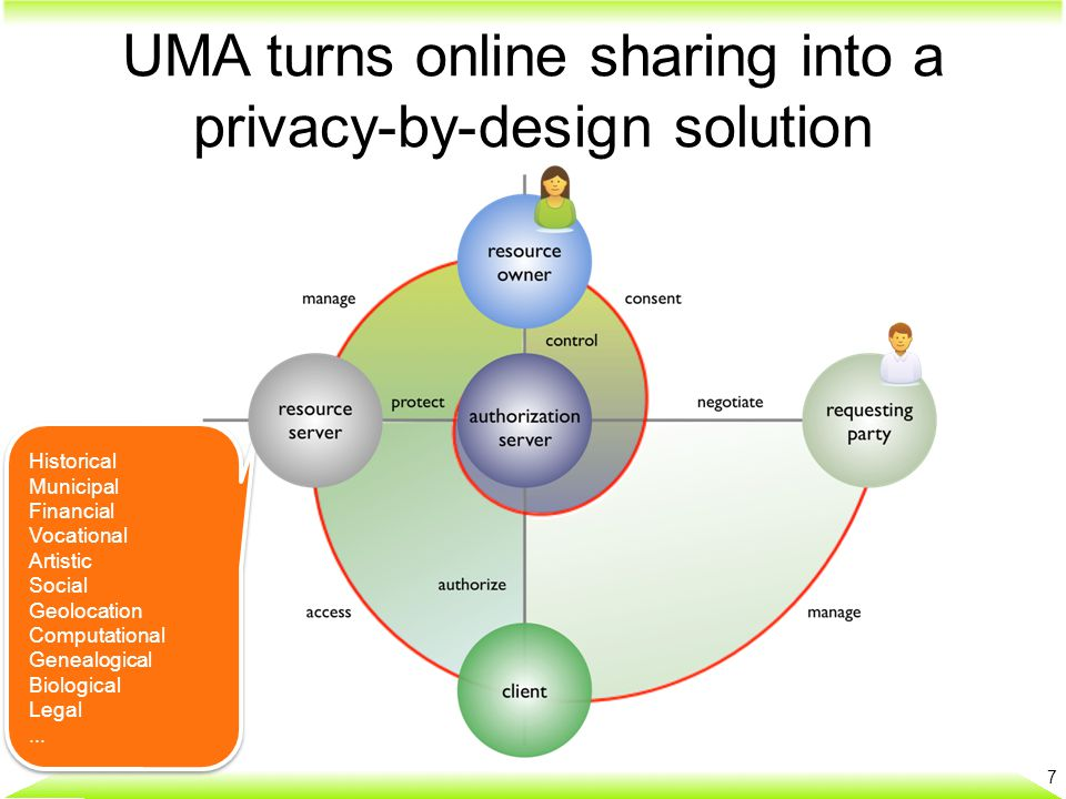 UMA turns online sharing into a privacy-by-design solution Historical Municipal Financial Vocational Artistic Social Geolocation Computational Genealogical Biological Legal...