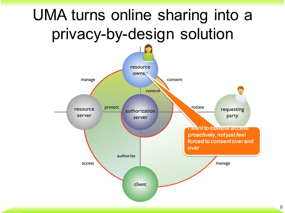 UMA turns online sharing into a privacy-by-design solution 9 I want to control access proactively, not just feel forced to consent over and over