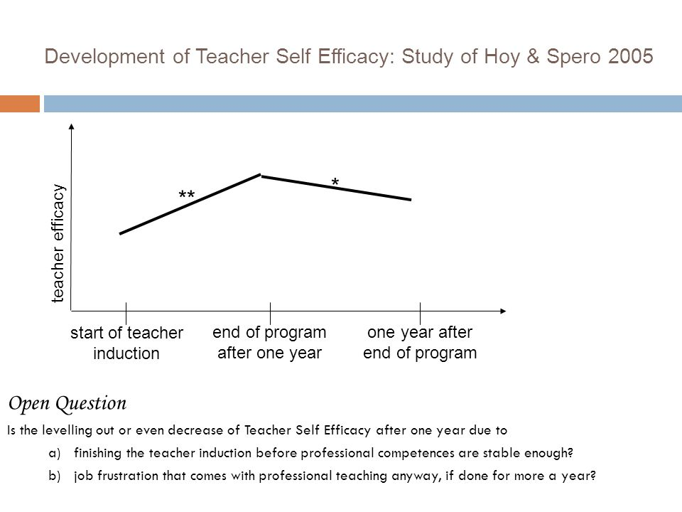 Development of Teacher Self Efficacy: Study of Hoy & Spero 2005 start of teacher induction end of program after one year one year after end of program ** Open Question Is the levelling out or even decrease of Teacher Self Efficacy after one year due to a)finishing the teacher induction before professional competences are stable enough.