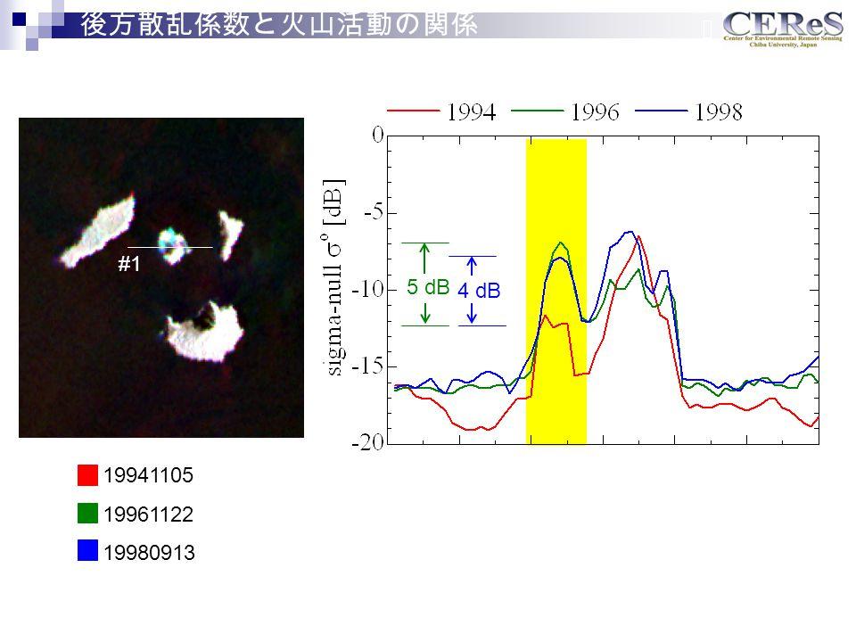 #1 19941105 19961122 19980913 4 dB 5 dB 後方散乱係数と火山活動の関係