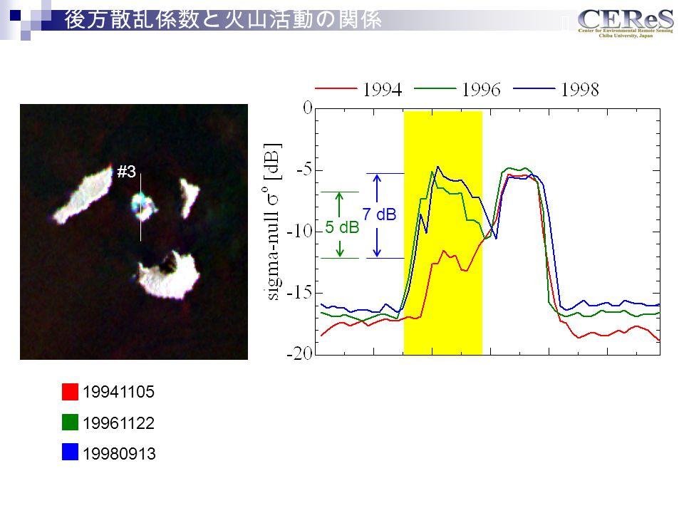 #3 7 dB 5 dB 19941105 19961122 19980913 後方散乱係数と火山活動の関係