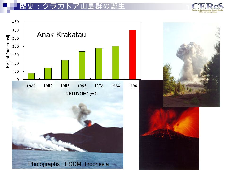 Anak Krakatau Photographs : ESDM, Indonesia 歴史:クラカトア山島群の誕生