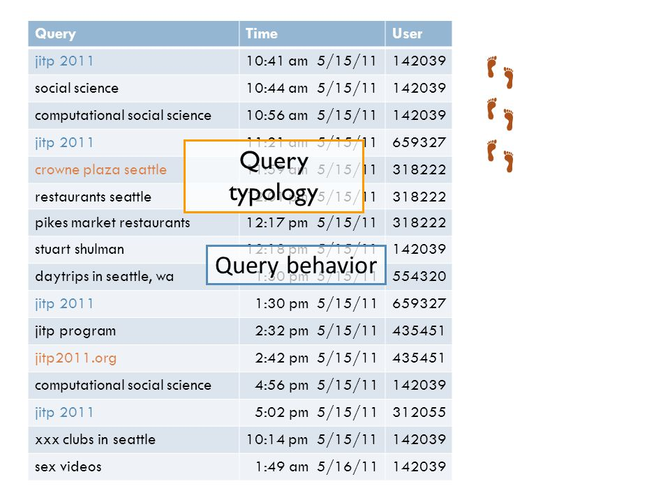 QueryTimeUser jitp 201110:41 am 5/15/11142039 social science10:44 am 5/15/11142039 computational social science10:56 am 5/15/11142039 jitp 201111:21 am 5/15/11659327 crowne plaza seattle11:59 am 5/15/11318222 restaurants seattle12:01 pm 5/15/11318222 pikes market restaurants12:17 pm 5/15/11318222 stuart shulman12:18 pm 5/15/11142039 daytrips in seattle, wa1:30 pm 5/15/11554320 jitp 20111:30 pm 5/15/11659327 jitp program2:32 pm 5/15/11435451 jitp2011.org2:42 pm 5/15/11435451 computational social science4:56 pm 5/15/11142039 jitp 20115:02 pm 5/15/11312055 xxx clubs in seattle10:14 pm 5/15/11142039 sex videos1:49 am 5/16/11142039 Query typology Query behavior
