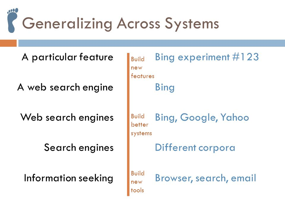 Generalizing Across Systems A particular feature A web search engine Web search engines Search engines Information seeking Build new features Build new tools Build better systems Bing experiment #123 Bing Bing, Google, Yahoo Different corpora Browser, search, email