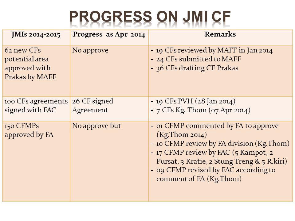 JMIs 2014-2015Progress as Apr 2014Remarks 62 new CFs potential area approved with Prakas by MAFF No approve-19 CFs reviewed by MAFF in Jan 2014 -24 CFs submitted to MAFF -36 CFs drafting CF Prakas 100 CFs agreements signed with FAC 26 CF signed Agreement -19 CFs PVH (28 Jan 2014) -7 CFs Kg.