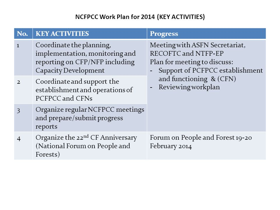 NCFPCC Work Plan for 2014 (KEY ACTIVITIES) No.KEY ACTIVITIESProgress 1Coordinate the planning, implementation, monitoring and reporting on CFP/NFP including Capacity Development Meeting with ASFN Secretariat, RECOFTC and NTFP-EP Plan for meeting to discuss: -Support of PCFPCC establishment and functioning & (CFN) -Reviewing workplan 2Coordinate and support the establishment and operations of PCFPCC and CFNs 3Organize regular NCFPCC meetings and prepare/submit progress reports 4Organize the 22 nd CF Anniversary (National Forum on People and Forests) Forum on People and Forest 19-20 February 2014