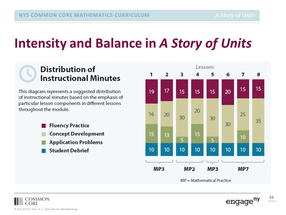 © 2012 Common Core, Inc. All rights reserved. commoncore.org NYS COMMON CORE MATHEMATICS CURRICULUM A Story of Units Intensity and Balance in A Story