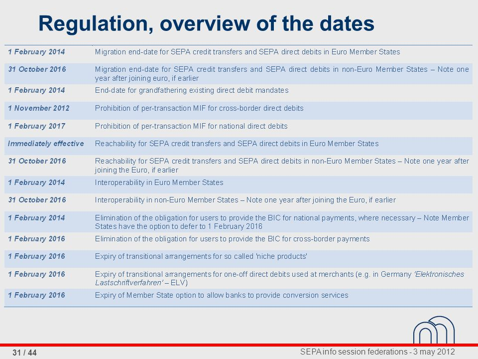 SEPA info session federations - 3 may 2012 31 / 44 Regulation, overview of the dates