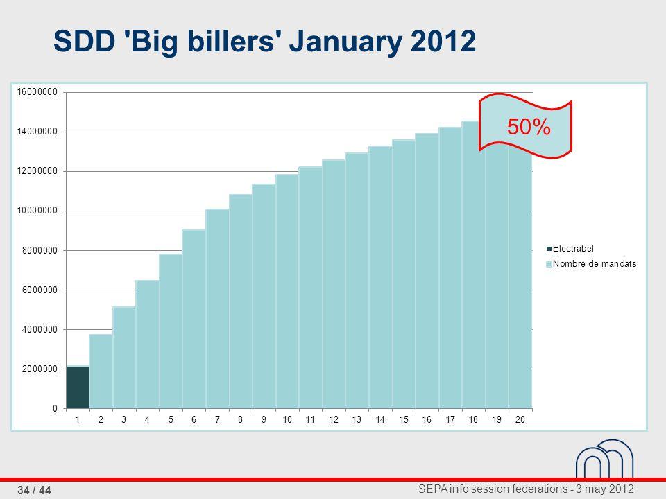 SEPA info session federations - 3 may 2012 34 / 44 SDD 'Big billers' January 2012