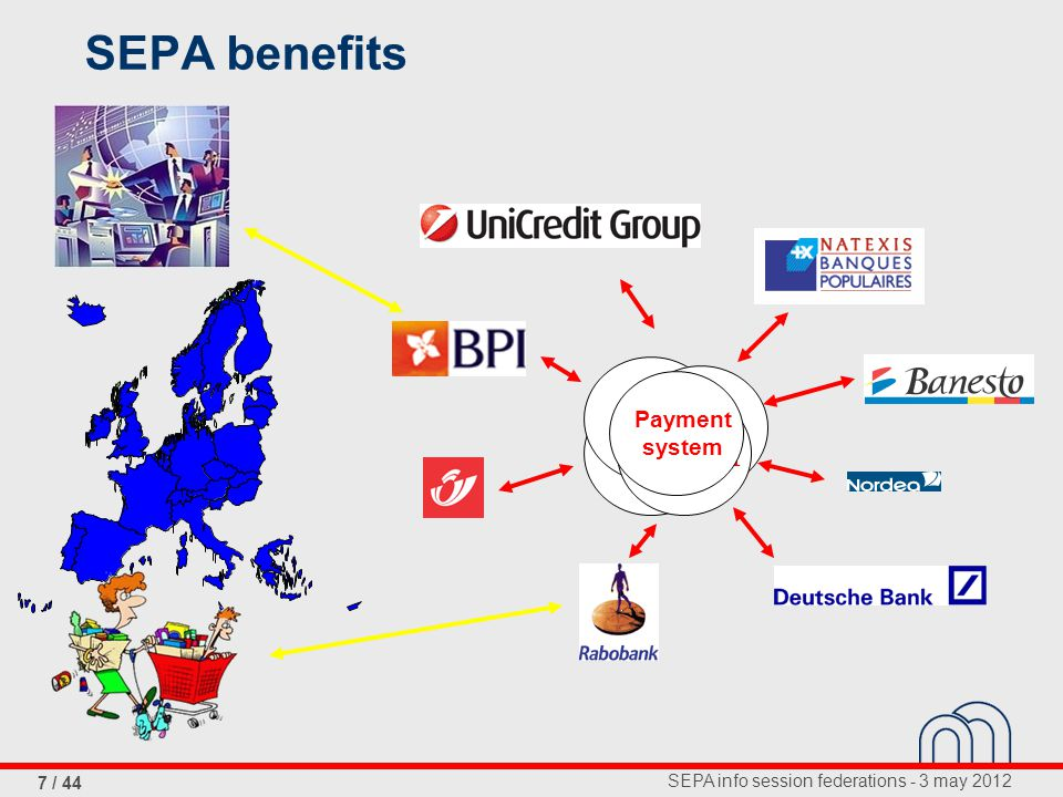 SEPA info session federations - 3 may 2012 7 / 44 PE-ACH Payment system SEPA benefits