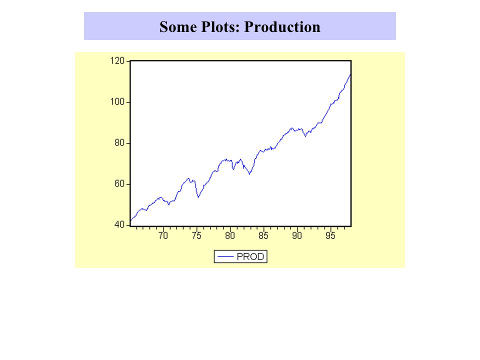 Some Plots: Production