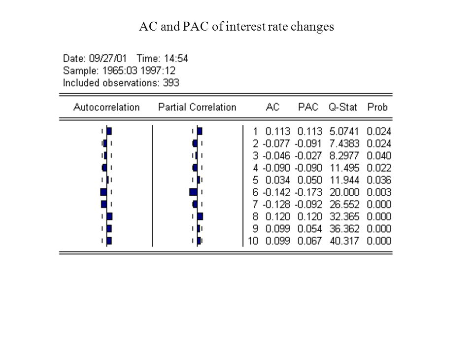 ACF and PAC for interest rates