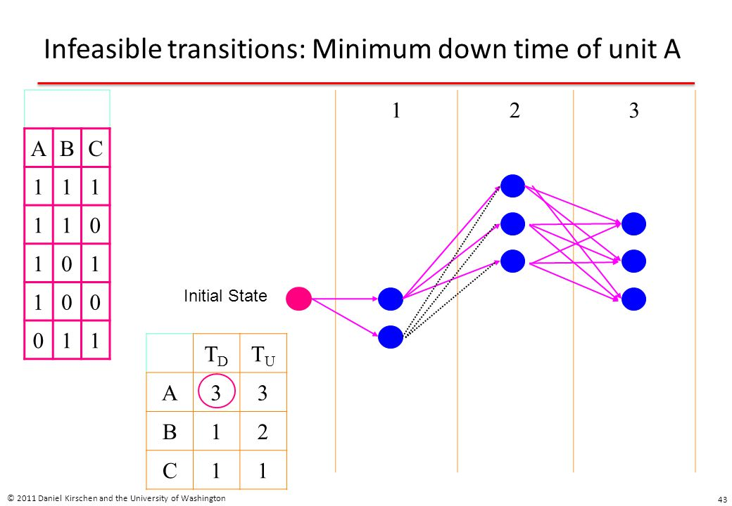 Infeasible transitions: Minimum down time of unit A © 2011 Daniel Kirschen and the University of Washington 43 ABC 111 110 101 100 011 123 Initial Sta