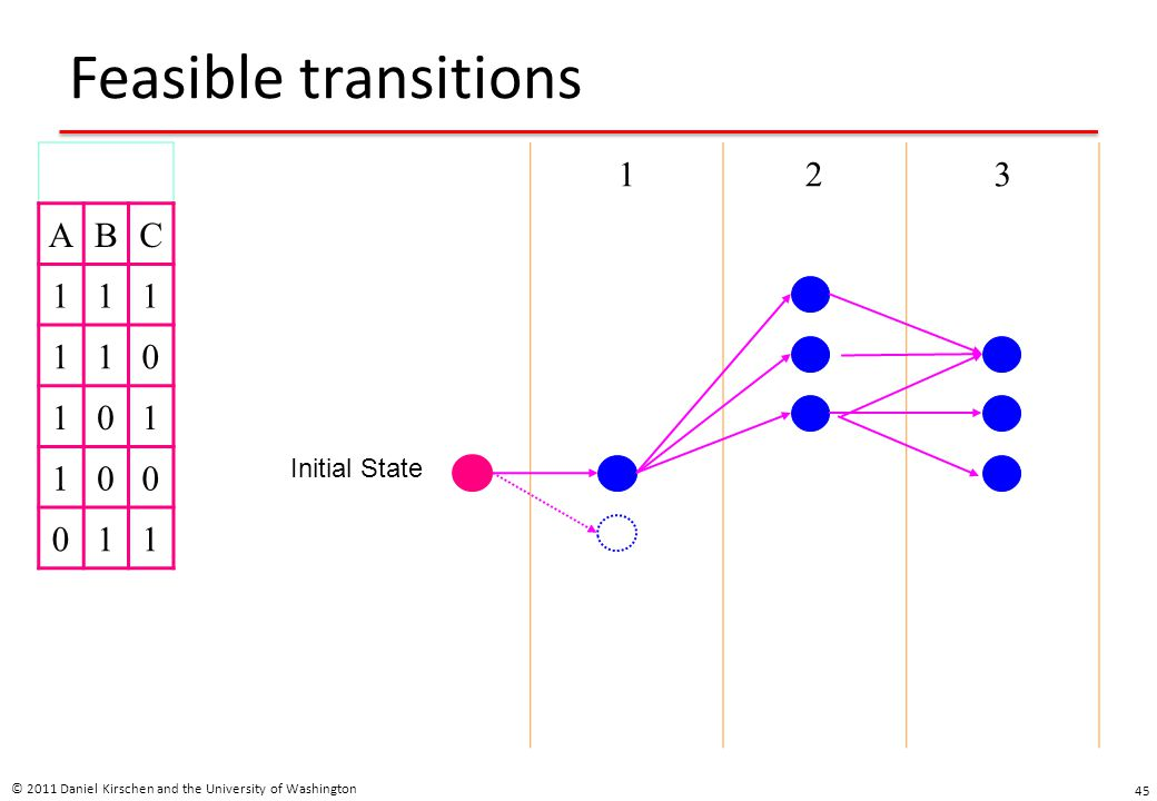 Feasible transitions © 2011 Daniel Kirschen and the University of Washington 45 ABC 111 110 101 100 011 123 Initial State
