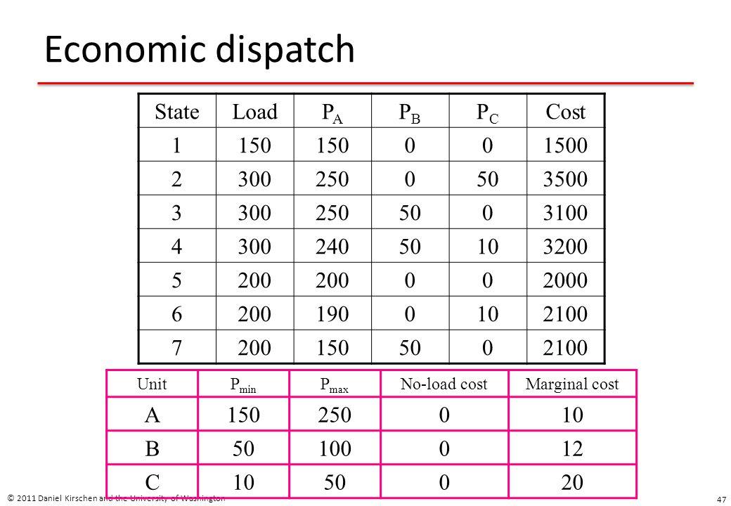 Economic dispatch © 2011 Daniel Kirschen and the University of Washington 47 StateLoadPAPA PBPB PCPC Cost 1150 001500 23002500503500 33002505003100 43
