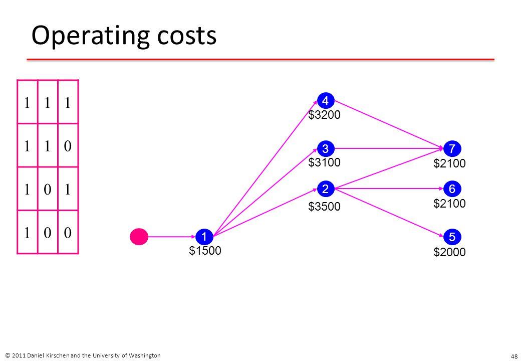 Operating costs © 2011 Daniel Kirschen and the University of Washington 48 111 110 101 100 1 4 3 2 5 6 7 $1500 $3500 $3100 $3200 $2000 $2100