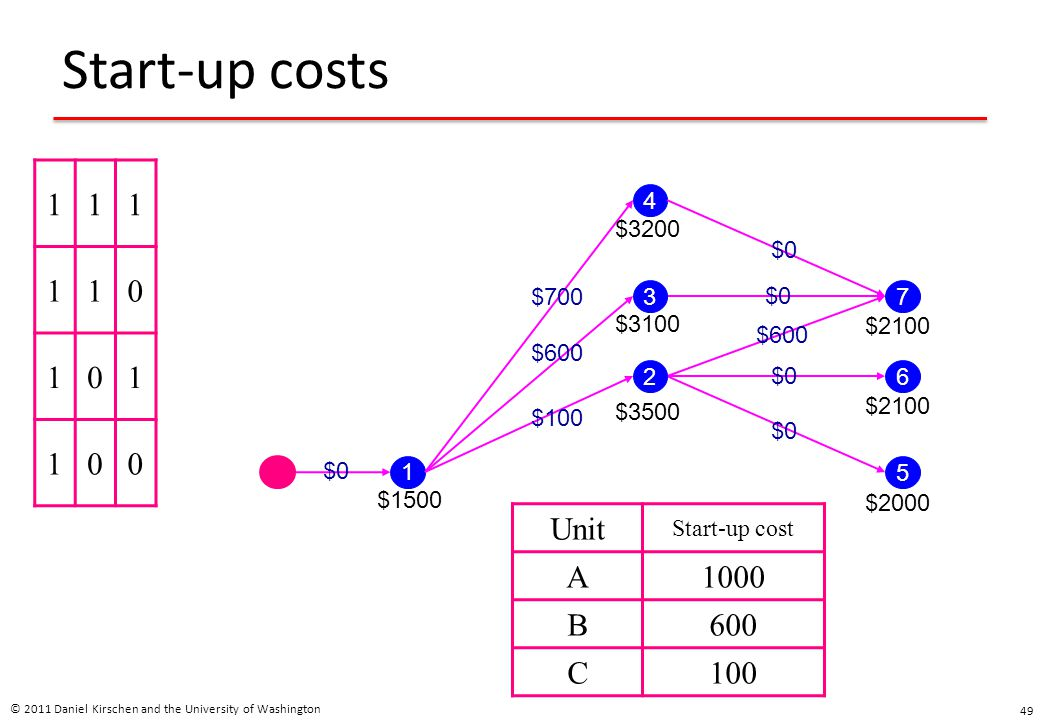 Start-up costs © 2011 Daniel Kirschen and the University of Washington 49 111 110 101 100 1 4 3 2 5 6 7 $1500 $3500 $3100 $3200 $2000 $2100 Unit Start